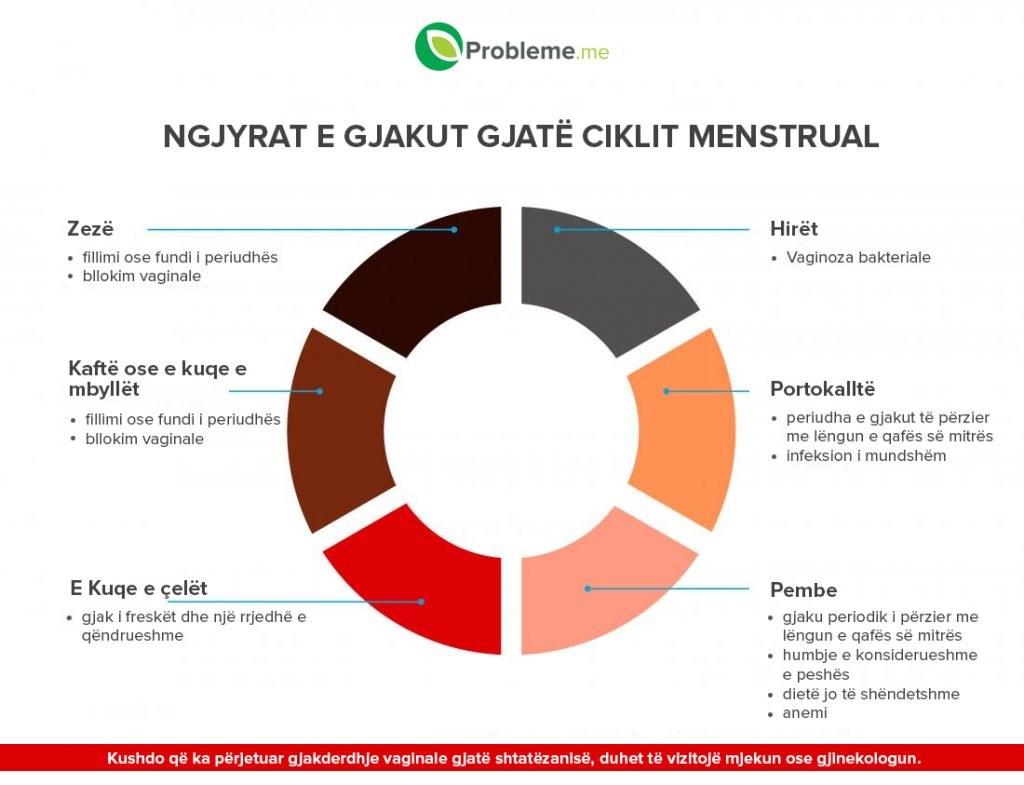 Çfarë Tregojnë Menstruacionet për Shëndetin Tuaj