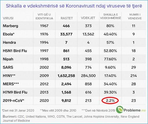 Fakte rreth Koronavirusit